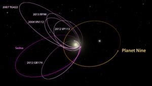 Órbitas de los seis objetos transneptunianos y la del hipotético noveno planeta.