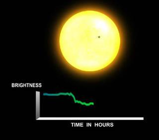 Cambio en el brillo de una estrella por el tránsito de un planeta