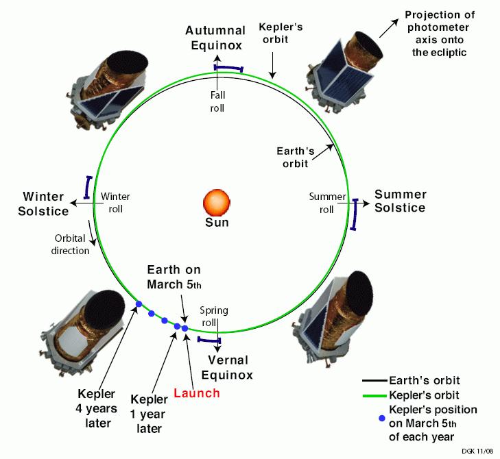 Órbita del satélite Kepler
