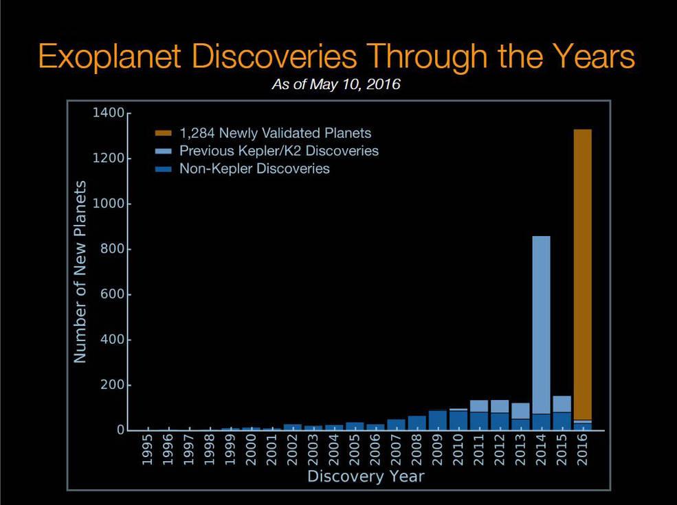 Histograma de la cronología del descubrimiento de exoplanetas
