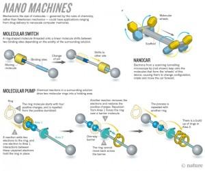 Máquinas moleculares