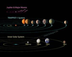 Comparación sistema solar - sistema Trappist-1 - lunas de Júpiter (NASA)