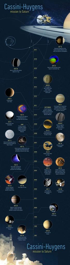 """Cronología de la misión """"Cassini-Huygens"""""""