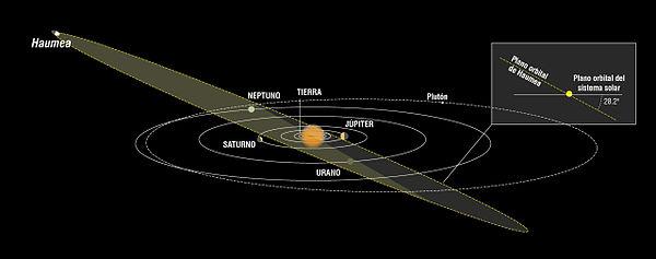 Haumea en el Sistema Solar.